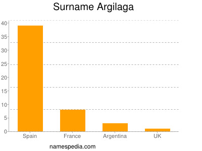 Surname Argilaga