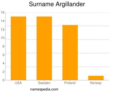 Surname Argillander