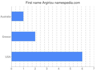 Given name Argiriou