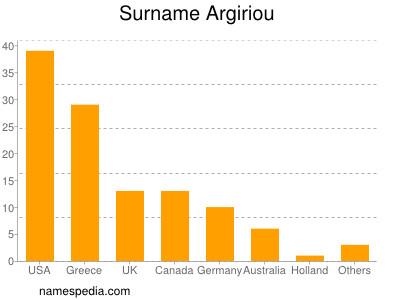 Surname Argiriou