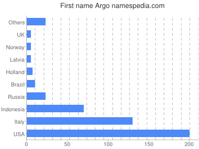 Given name Argo