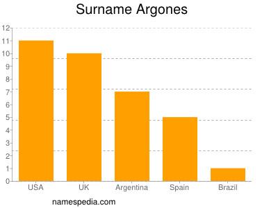Surname Argones