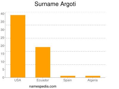 Surname Argoti