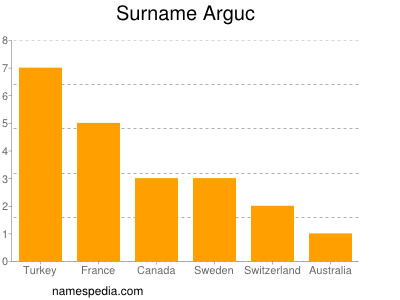 Surname Arguc