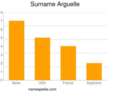 Familiennamen Arguelle