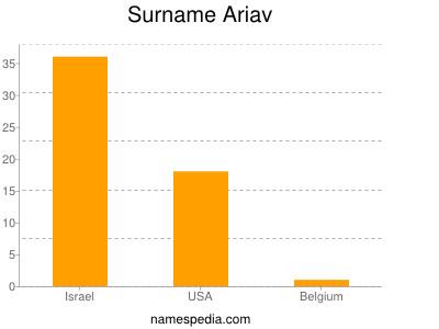 Surname Ariav