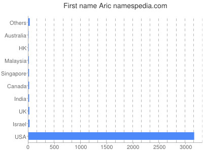Given name Aric