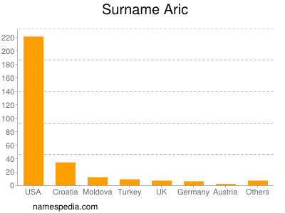Surname Aric