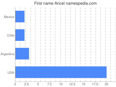 Given name Aricel