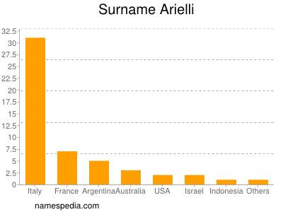 Surname Arielli