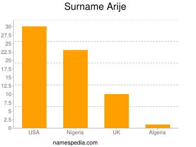 Surname Arije