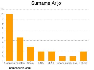 Familiennamen Arijo
