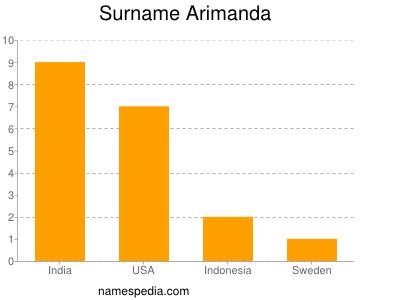 Surname Arimanda