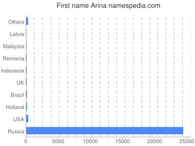 Given name Arina