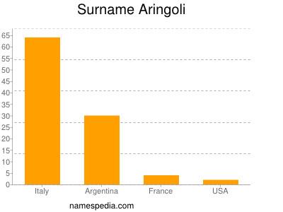 Surname Aringoli
