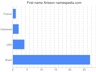 Given name Arisson