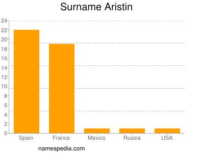 Familiennamen Aristin