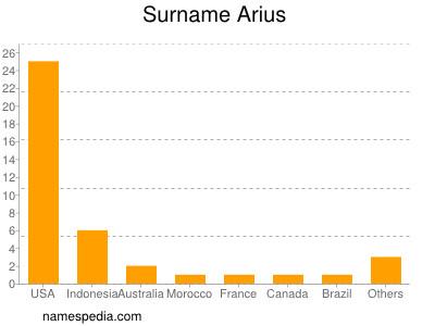 Surname Arius