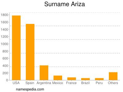 Surname Ariza