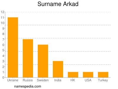 Familiennamen Arkad