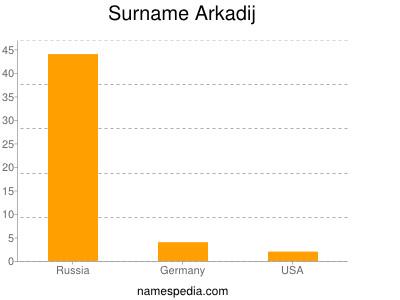Familiennamen Arkadij