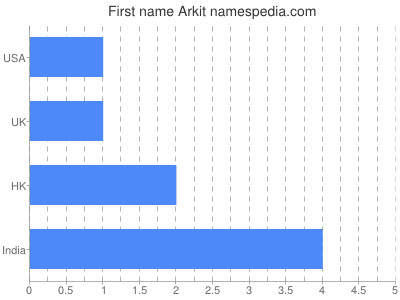 Given name Arkit