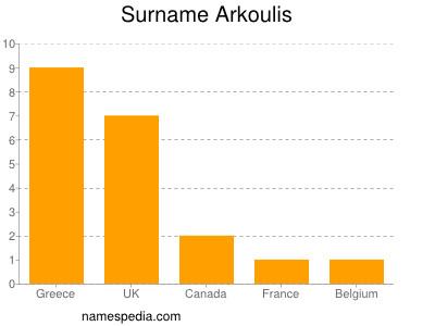 Surname Arkoulis
