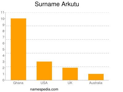 Surname Arkutu