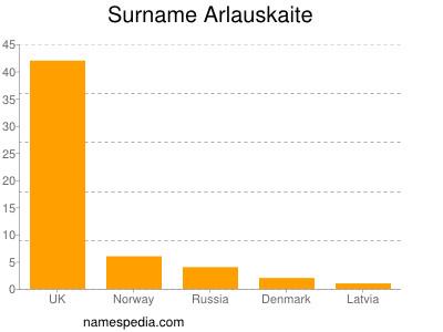Surname Arlauskaite