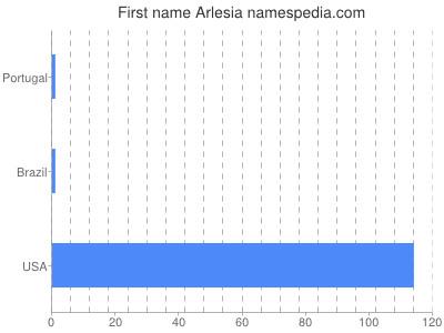 Given name Arlesia