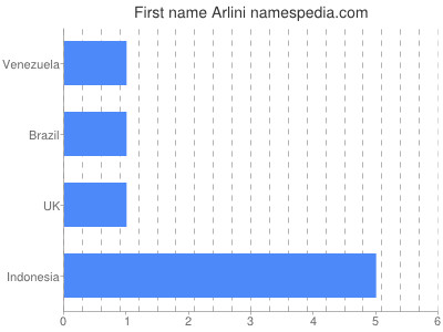Given name Arlini