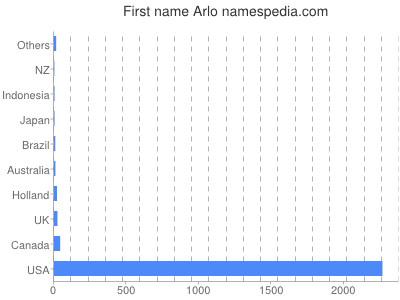 prenom Arlo