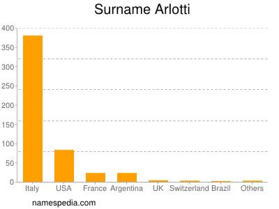 Surname Arlotti