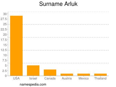 Surname Arluk