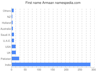 Given name Armaan
