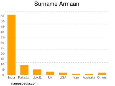 Surname Armaan