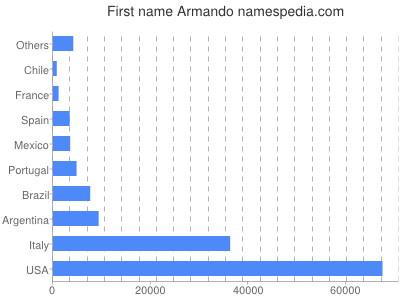 Given name Armando