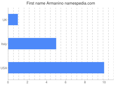 Given name Armanino