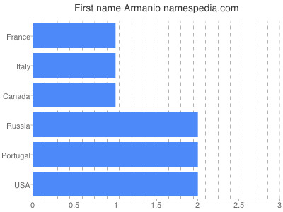 Given name Armanio