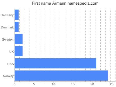 Given name Armann