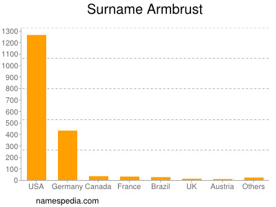 Surname Armbrust