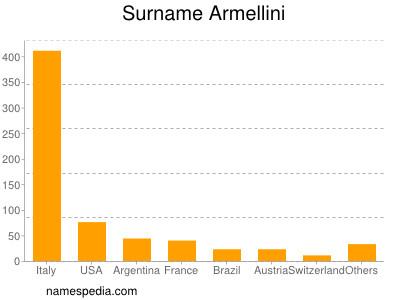 Surname Armellini