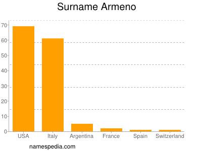 Surname Armeno