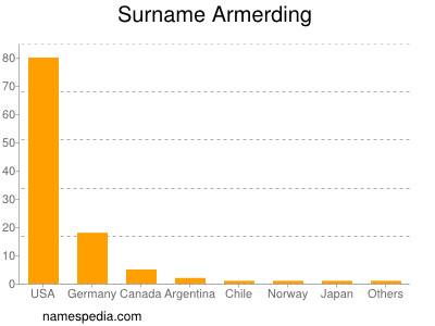 Familiennamen Armerding