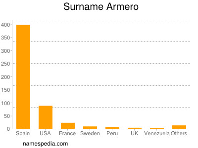 Surname Armero
