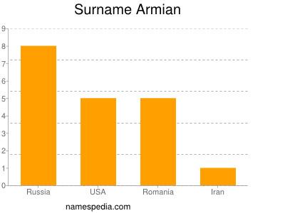Surname Armian
