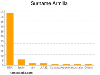 Surname Armilla