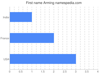 Given name Arming