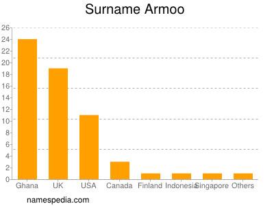 Surname Armoo