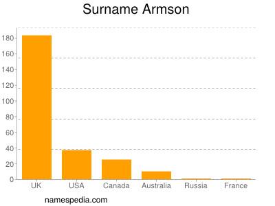 Surname Armson